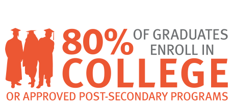 infographic - 80 percent of Tenacity students enroll in college or approved post-secondary programs