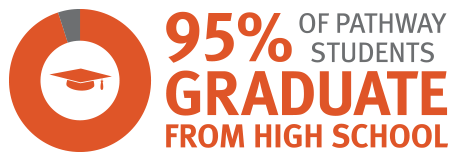 infographic - 95 percent of Tenacity students graduate from high school