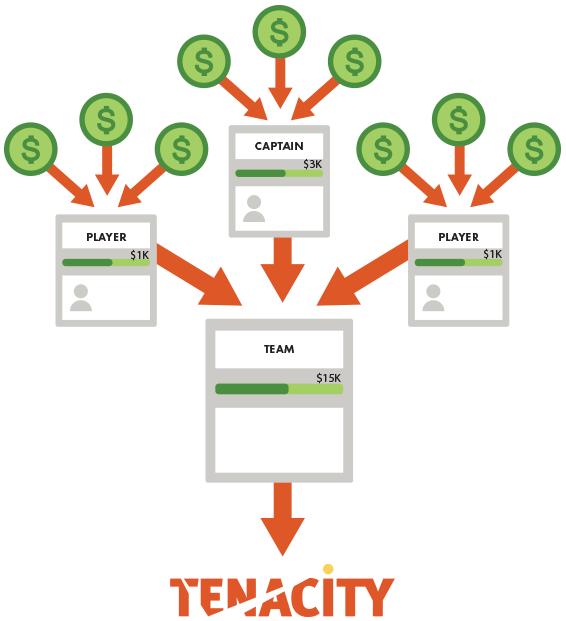 Tenacity Paddle Classic peer-to-peer fundraising